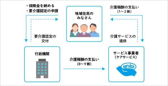 介護保険の構造